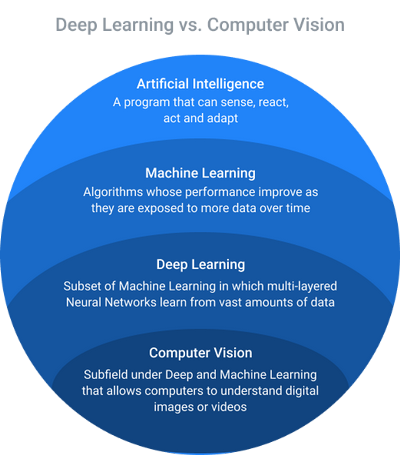 Classification of Computer Vision and how it relates to Deep Learning