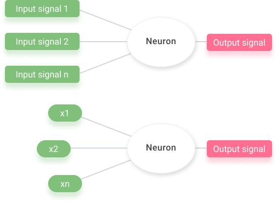 "Concept: Independent values (input signals) get passed through the ""neuron"" in order to generate a dependent value (output signal)."