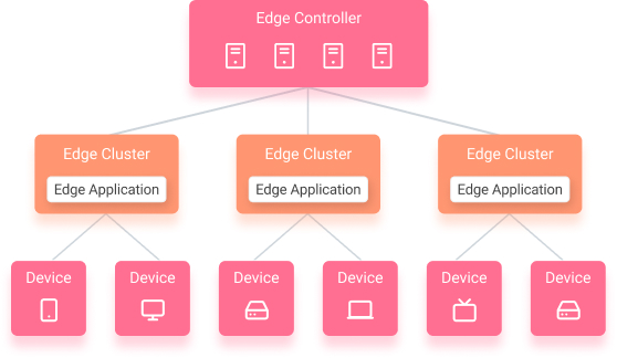 Concept of Edge Computing and Edge Devices