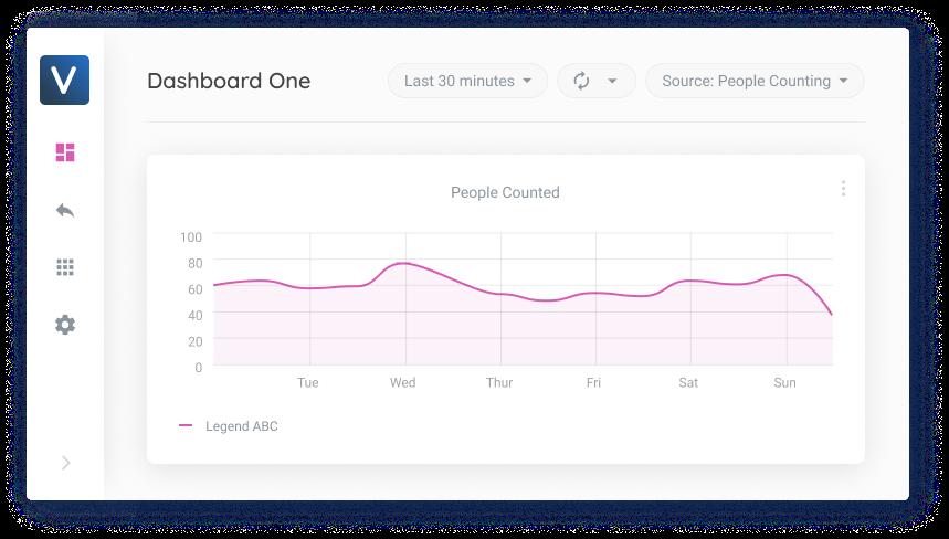 Viso Suite Dashboard Metrics