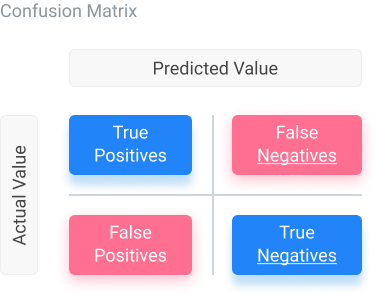A confusion matrix in machine learning is used for evaluating a classification model.