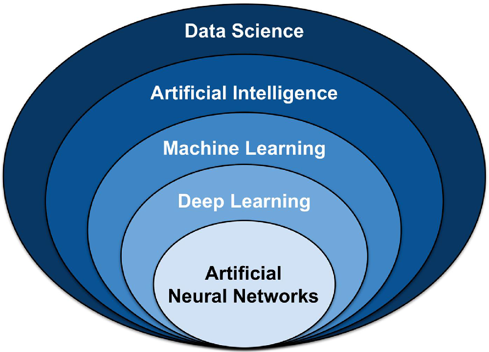 data-science-artificial-intelligence-machine-learning-vs-deep-learning
