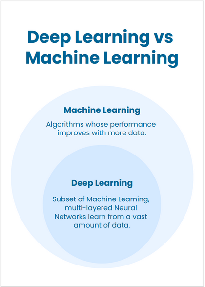 Deep learning vs Machine Learning Concept