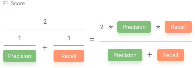 F1 Score is the weighted average of Precision and Recall