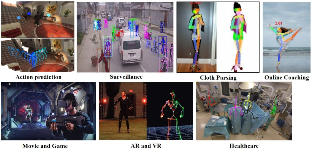 Human Pose Estimation Applications in Computer Vision