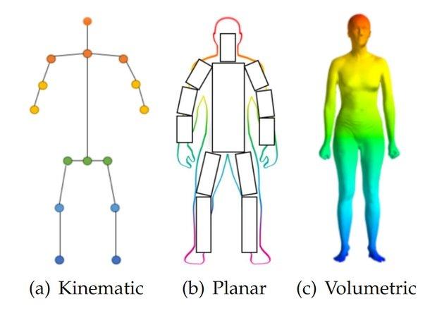 Human Pose Modeling