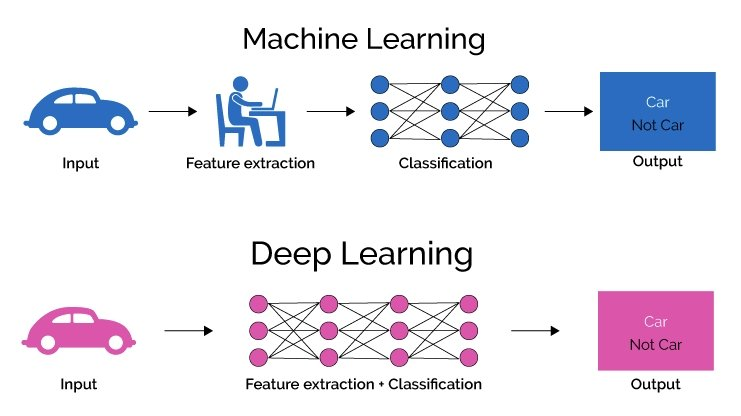 Machine Learning vs. Deep Learning