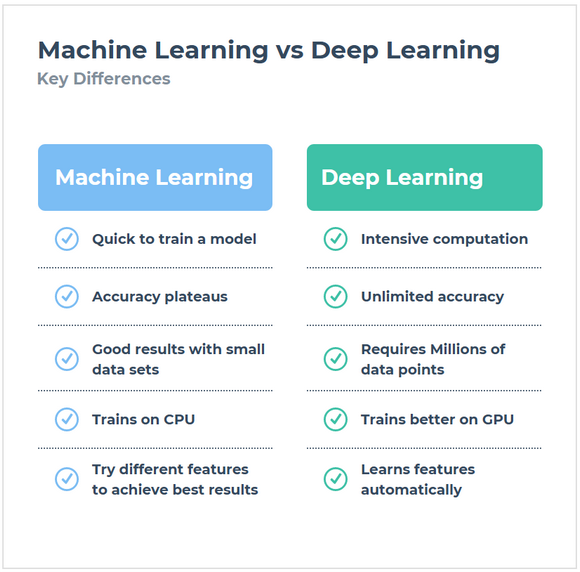 Machine Learning vs Deep Learning List of Differences