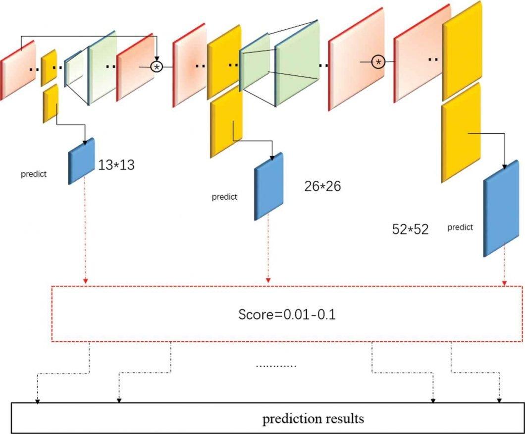 YOLOv3 prediction results