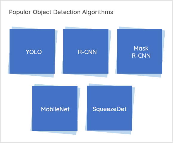 Object detection overview of popular algorithms