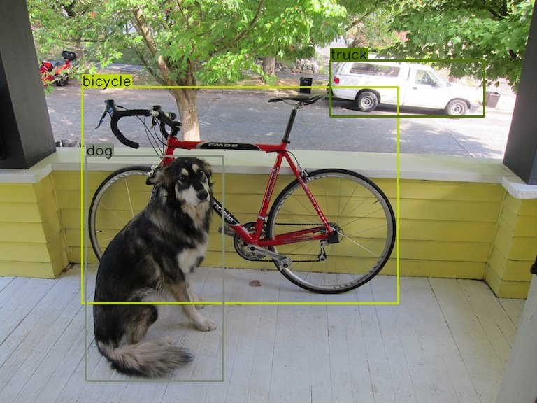 The computer vision course covers Object Detection with YOLO