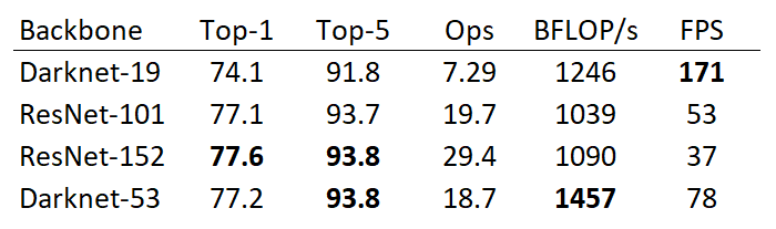 YOLOv3 performance comparison