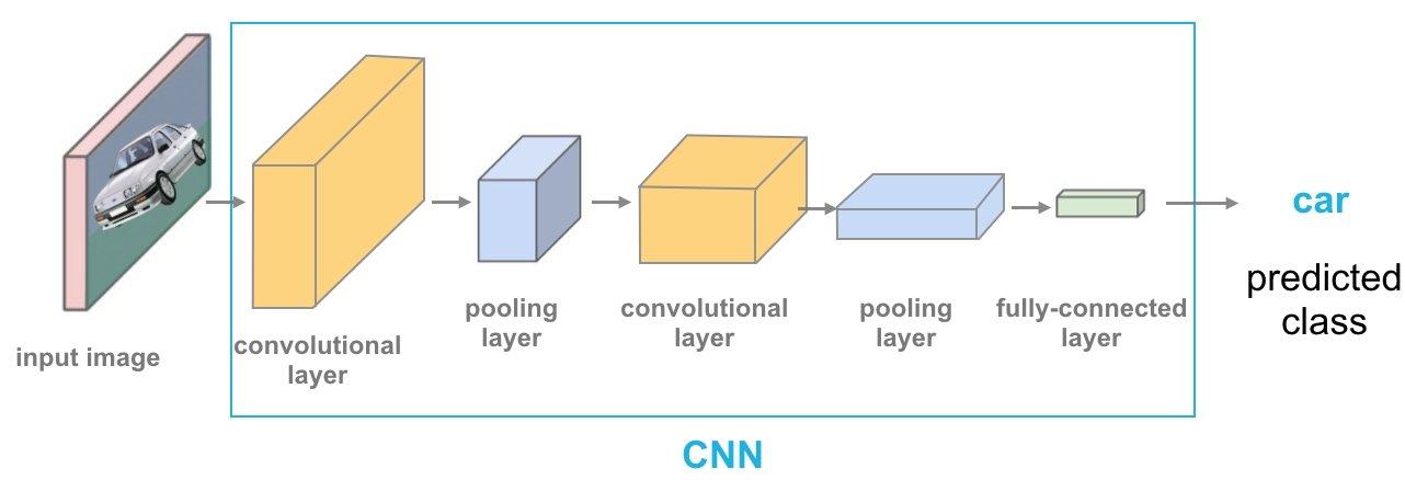 Convolutional Neural Networks Concept