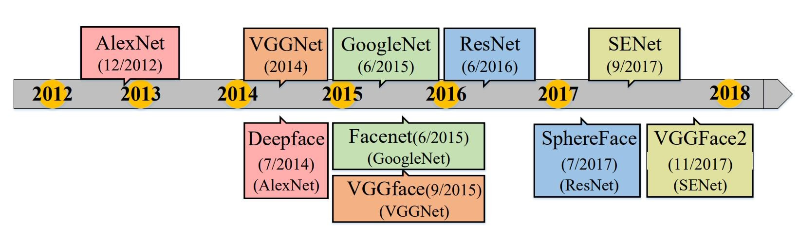 Overview of Deep Face Recognition Architectures