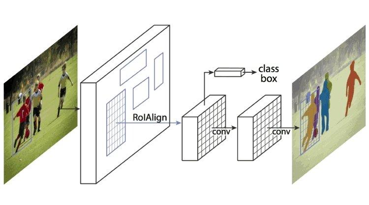 Mask R-CNN - The Mask R-CNN Framework for Instance Segmentation