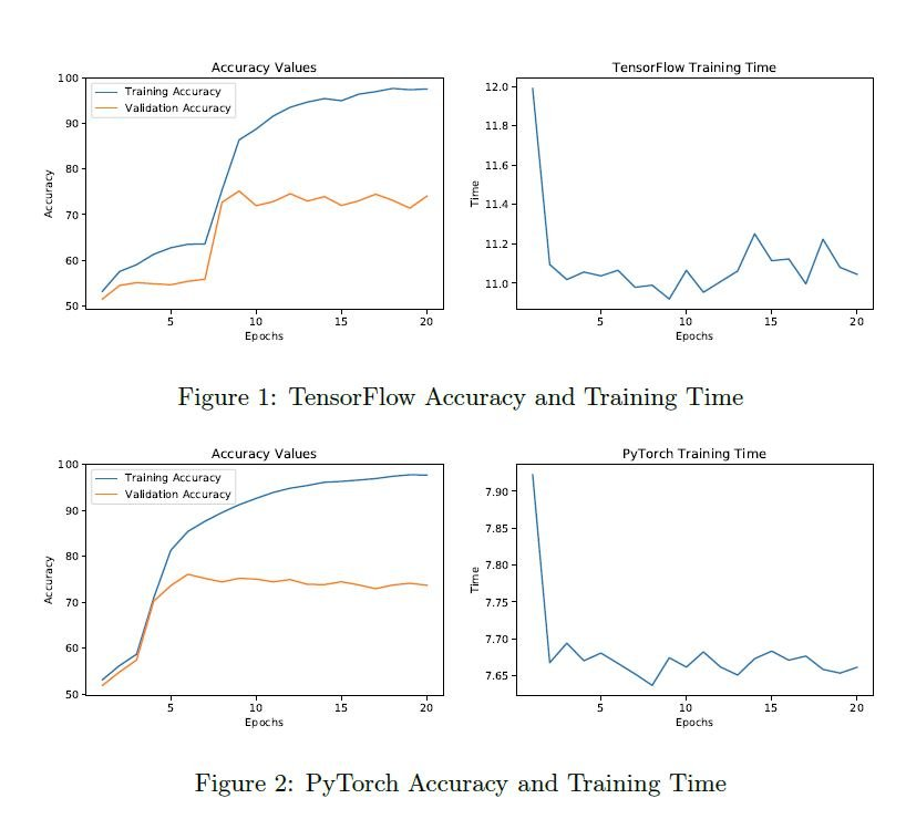 Accuracy of PyTorch vs TensorFlow