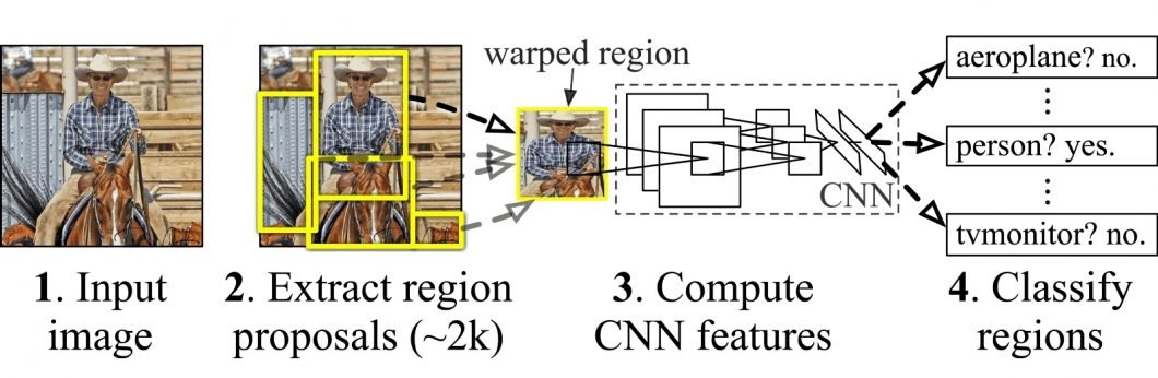 Concept of R-CNN - Region-based Convolutional Networks