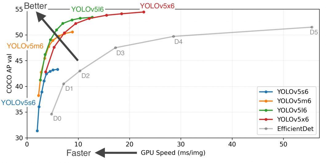 YOLOv5 Performance Comparison