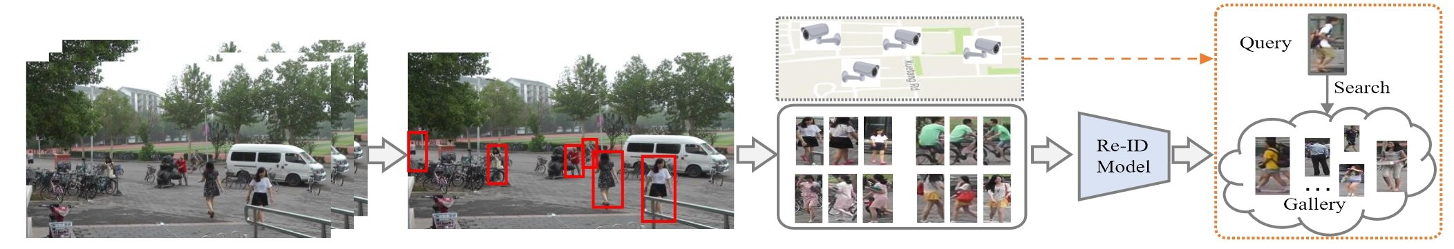 Deep Learning Method for Person Re-Identification