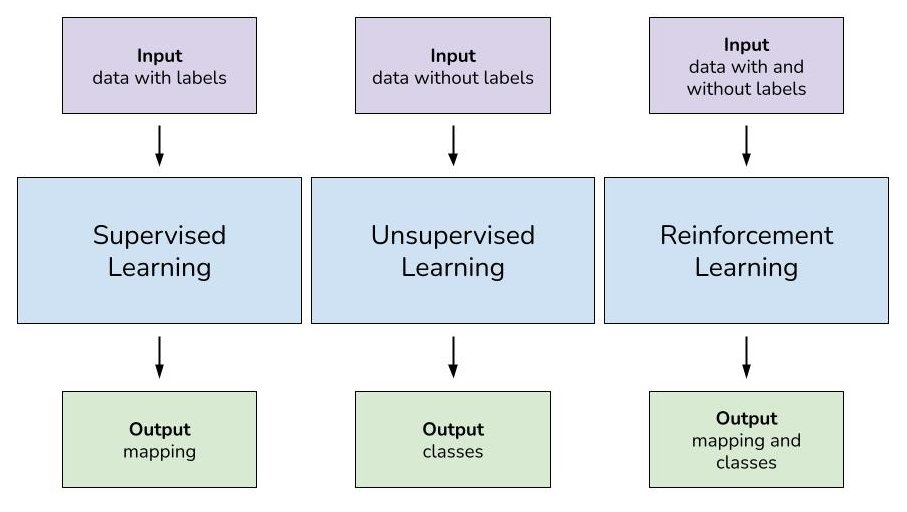 Types of Learning Styles for Machine Learning Algorithms