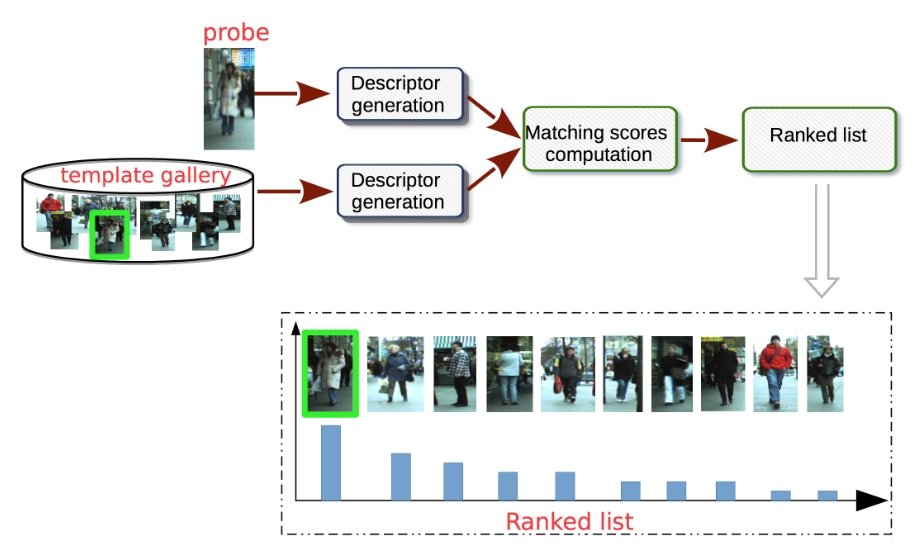 Concept of a person re-identification system