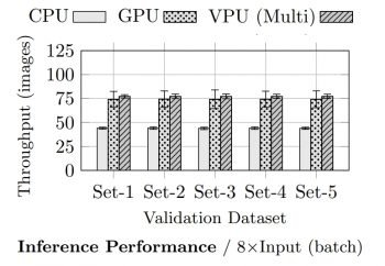 Inference performance of CPU, GPU, and Vision Processing Unit (VPU)