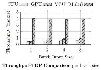 Throughput performance comparison per Watt using the CPU, GPU, and Vision Processing Unit (VPU)