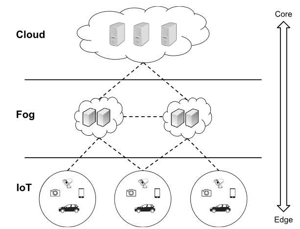 Fog Computing and Edge Computing