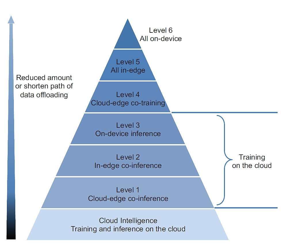 Edge Intelligence - Different Levels of Cloud and Edge computing