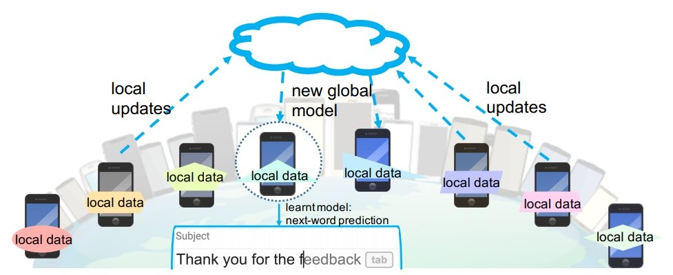 Federated Learning Example Application