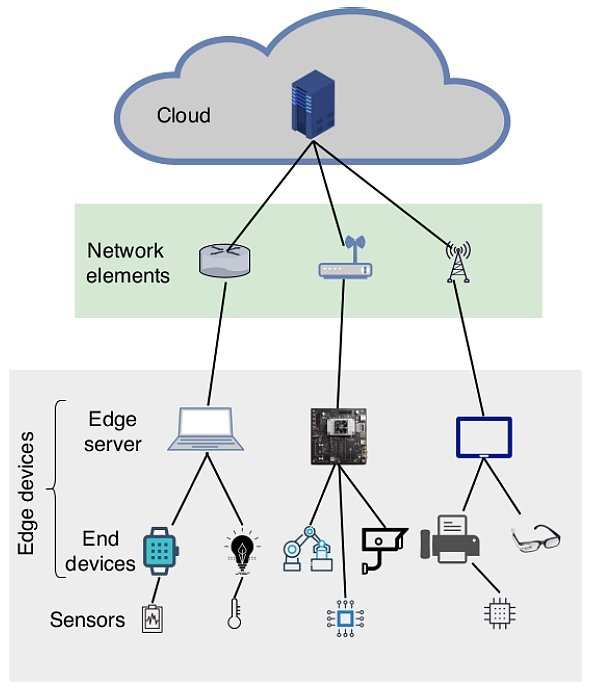 general overview of the edge computing architecture
