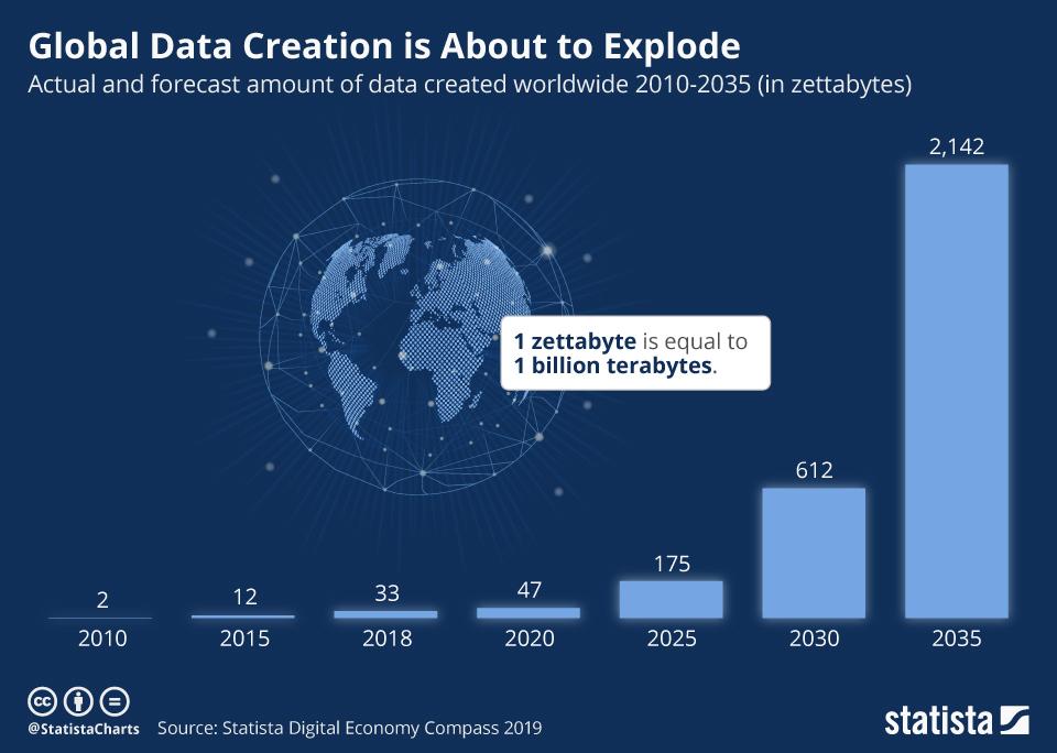 growth of global data creation
