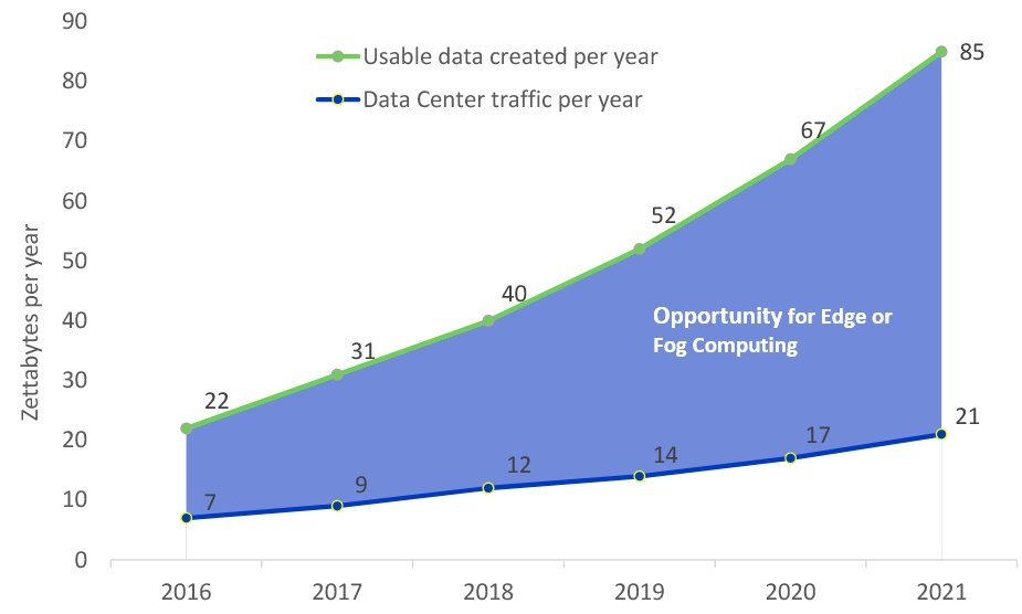 Opportunity for Edge Computing