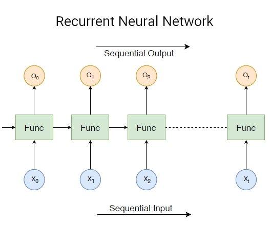 Type of a Deep Neural Network: Recurrent Neural Network