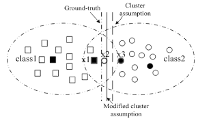 Semi supervised learning - cluster assumption