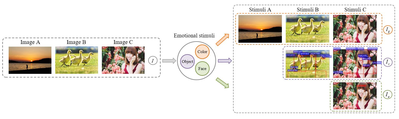 Emotion context analysis with AI deep learning