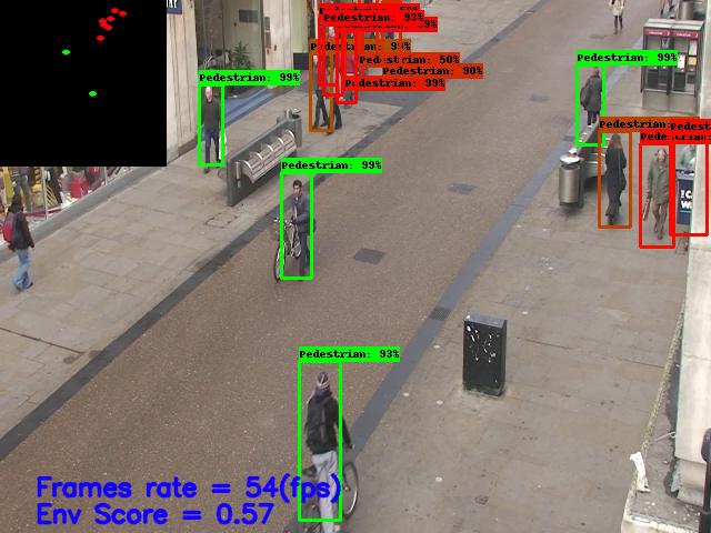 Social Distancing Monitoring